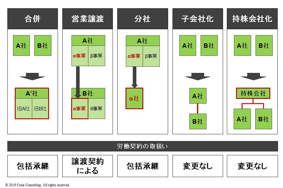 M&A・企業再編における組織変化