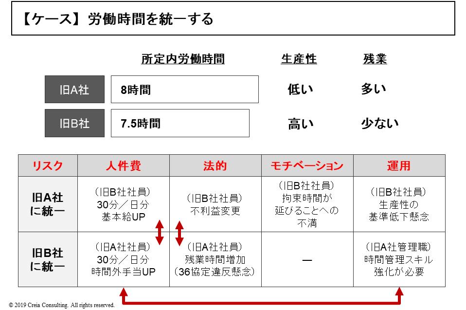 労働条件の統合:具体例