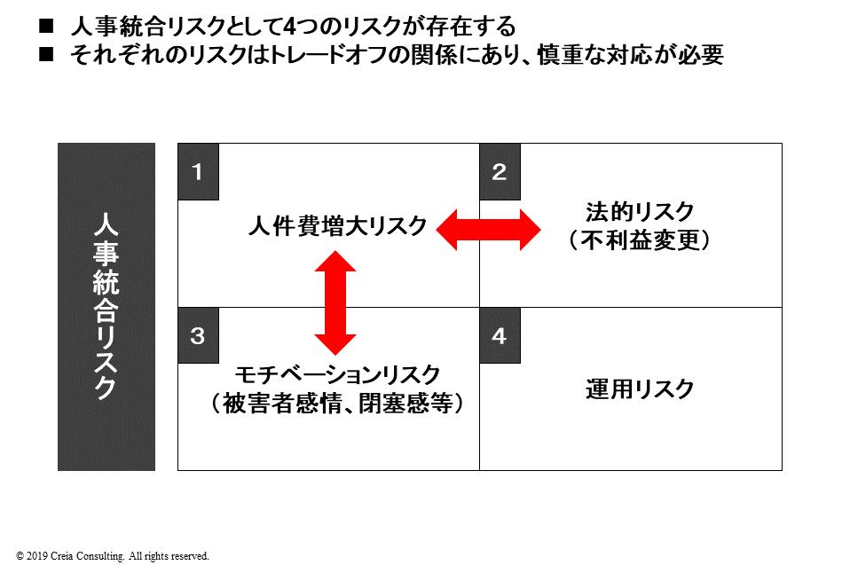 人事統合リスクの4象限図