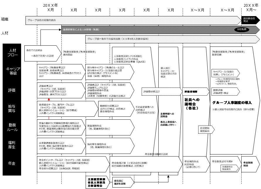 6.人事統合スケジュールの策定