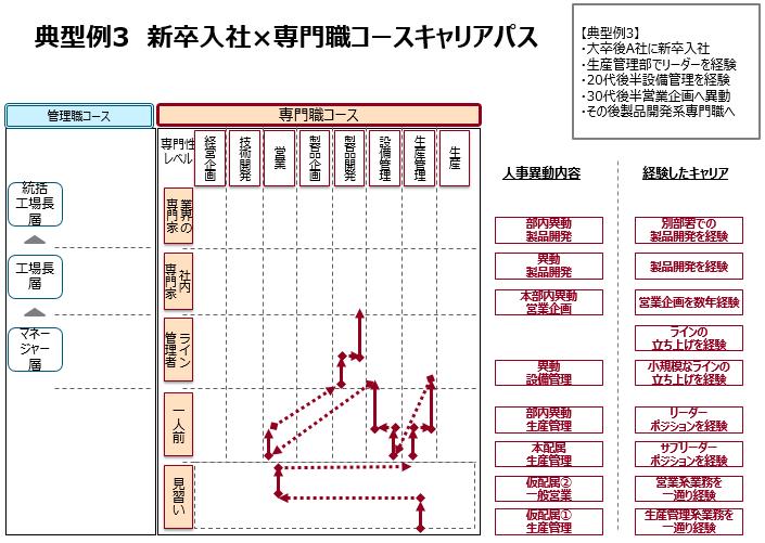 典型例3専門職コースキャリアパス