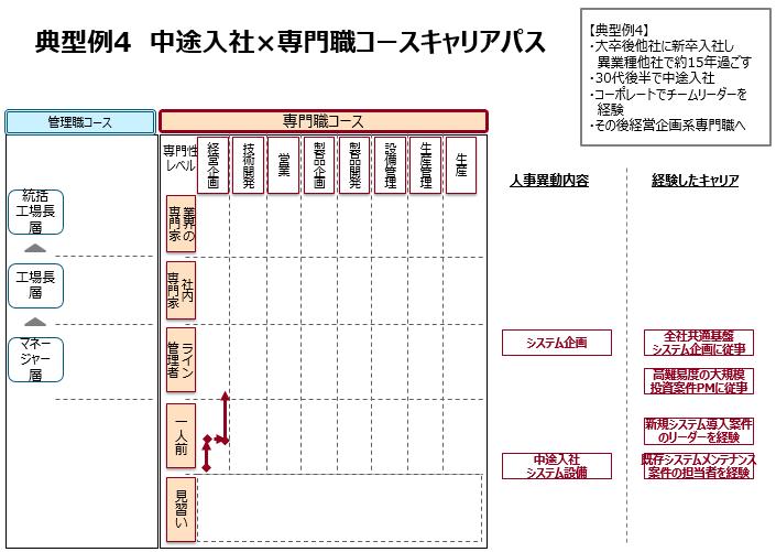 典型例4専門職コースキャリアパス