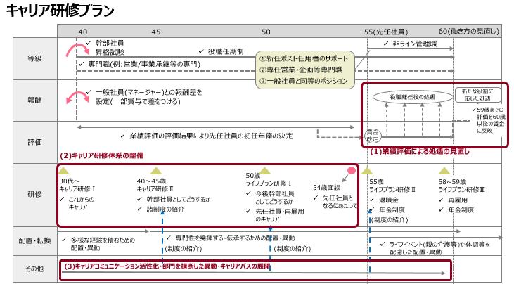 キャリア研修プラン